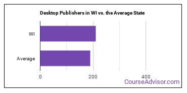 Desktop Publishers in WI vs. the Average State