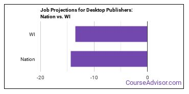 Job Projections for Desktop Publishers: Nation vs. WI
