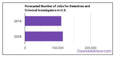 Forecasted Number of Jobs for Detectives and Criminal Investigators in U.S.