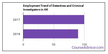 Detectives and Criminal Investigators in AK Employment Trend