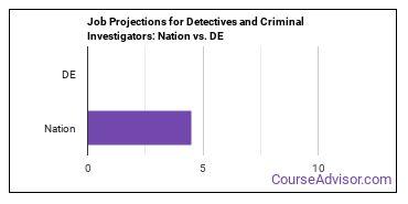 Job Projections for Detectives and Criminal Investigators: Nation vs. DE