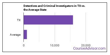 Detectives and Criminal Investigators in TX vs. the Average State