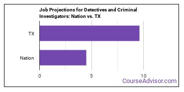 Job Projections for Detectives and Criminal Investigators: Nation vs. TX