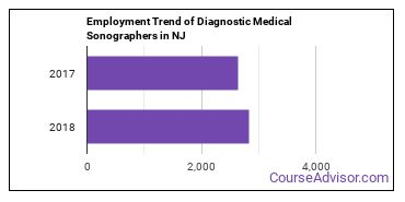 Diagnostic Medical Sonographers in NJ Employment Trend