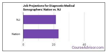 Job Projections for Diagnostic Medical Sonographers: Nation vs. NJ