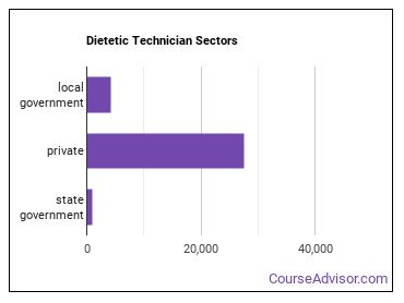 Dietetic Technician Sectors