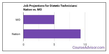 Job Projections for Dietetic Technicians: Nation vs. MO