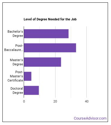 Dietitian or Nutritionist Degree Level