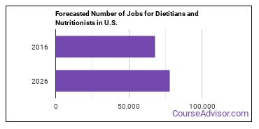 Forecasted Number of Jobs for Dietitians and Nutritionists in U.S.