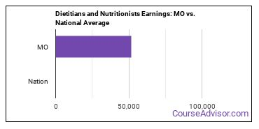 Dietitians and Nutritionists Earnings: MO vs. National Average