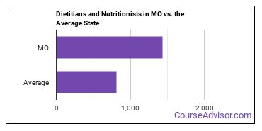 Dietitians and Nutritionists in MO vs. the Average State