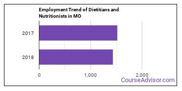 Dietitians and Nutritionists in MO Employment Trend