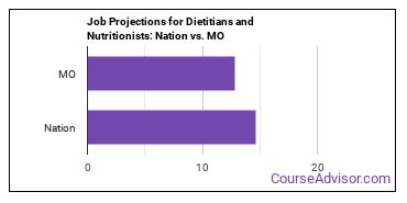 Job Projections for Dietitians and Nutritionists: Nation vs. MO