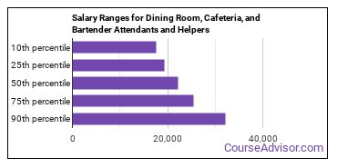 Salary Ranges for Dining Room, Cafeteria, and Bartender Attendants and Helpers