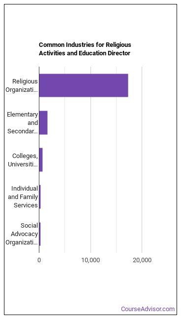 Religious Activities & Education Director Industries