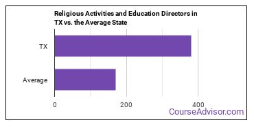 Religious Activities and Education Directors in TX vs. the Average State