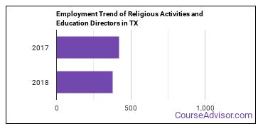 Religious Activities and Education Directors in TX Employment Trend