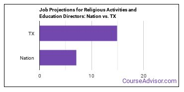 Job Projections for Religious Activities and Education Directors: Nation vs. TX