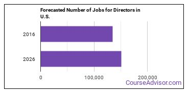 Forecasted Number of Jobs for Directors in U.S.