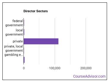 Director Sectors