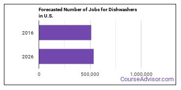 Forecasted Number of Jobs for Dishwashers in U.S.