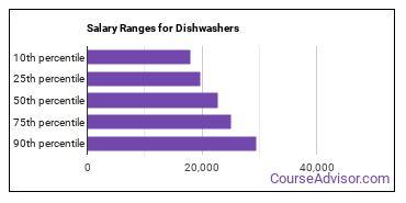 Salary Ranges for Dishwashers