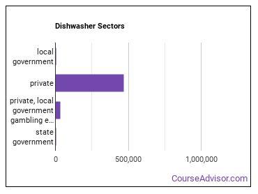 Dishwasher Sectors