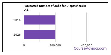 Forecasted Number of Jobs for Dispatchers in U.S.