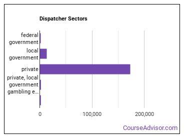 Dispatcher Sectors