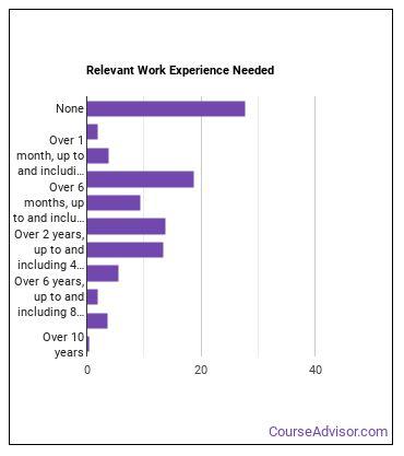 Dispatcher Work Experience