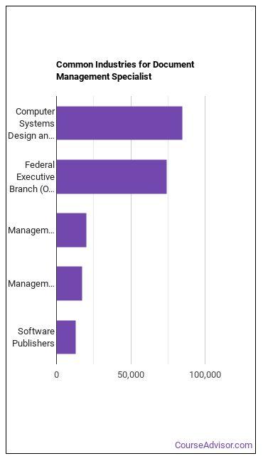 Document Management Specialist Industries