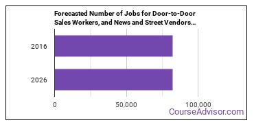 Forecasted Number of Jobs for Door-to-Door Sales Workers, and News and Street Vendors in U.S.