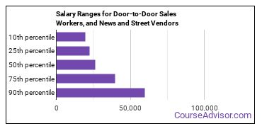 Salary Ranges for Door-to-Door Sales Workers, and News and Street Vendors