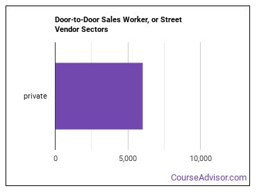 Door-to-Door Sales Worker, or Street Vendor Sectors