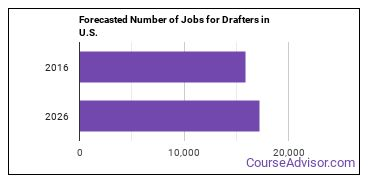 Forecasted Number of Jobs for Drafters in U.S.