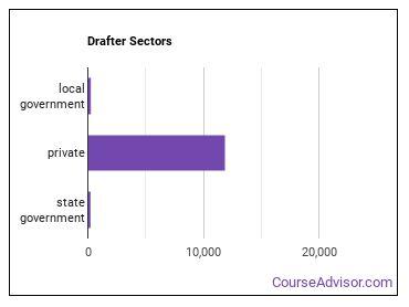 Drafter Sectors