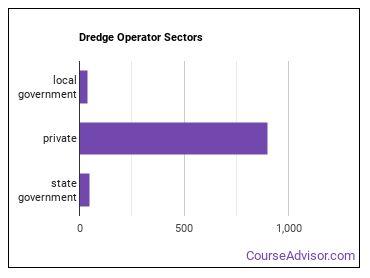 Dredge Operator Sectors