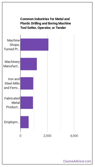 Drilling & Boring Machine Operator Industries