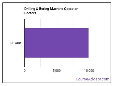 Drilling & Boring Machine Operator Sectors