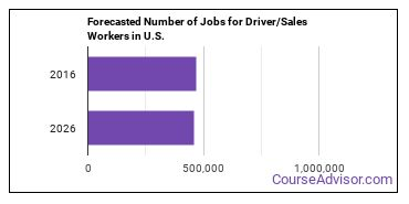 Forecasted Number of Jobs for Driver/Sales Workers in U.S.