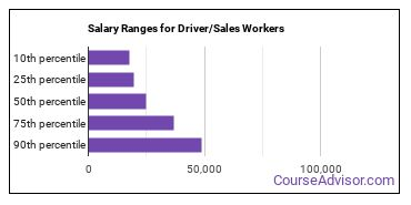 Salary Ranges for Driver/Sales Workers