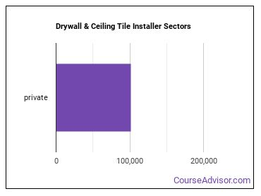 Drywall & Ceiling Tile Installer Sectors