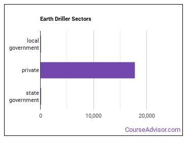 Earth Driller Sectors