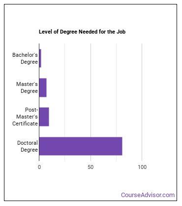 Economics Professor Degree Level
