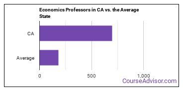 Economics Professors in CA vs. the Average State