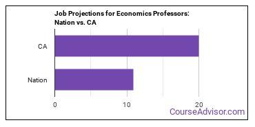 Job Projections for Economics Professors: Nation vs. CA