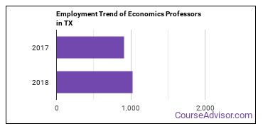 Economics Professors in TX Employment Trend