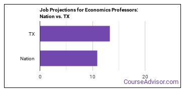 Job Projections for Economics Professors: Nation vs. TX