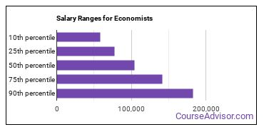 Salary Ranges for Economists