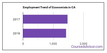 Economists in CA Employment Trend